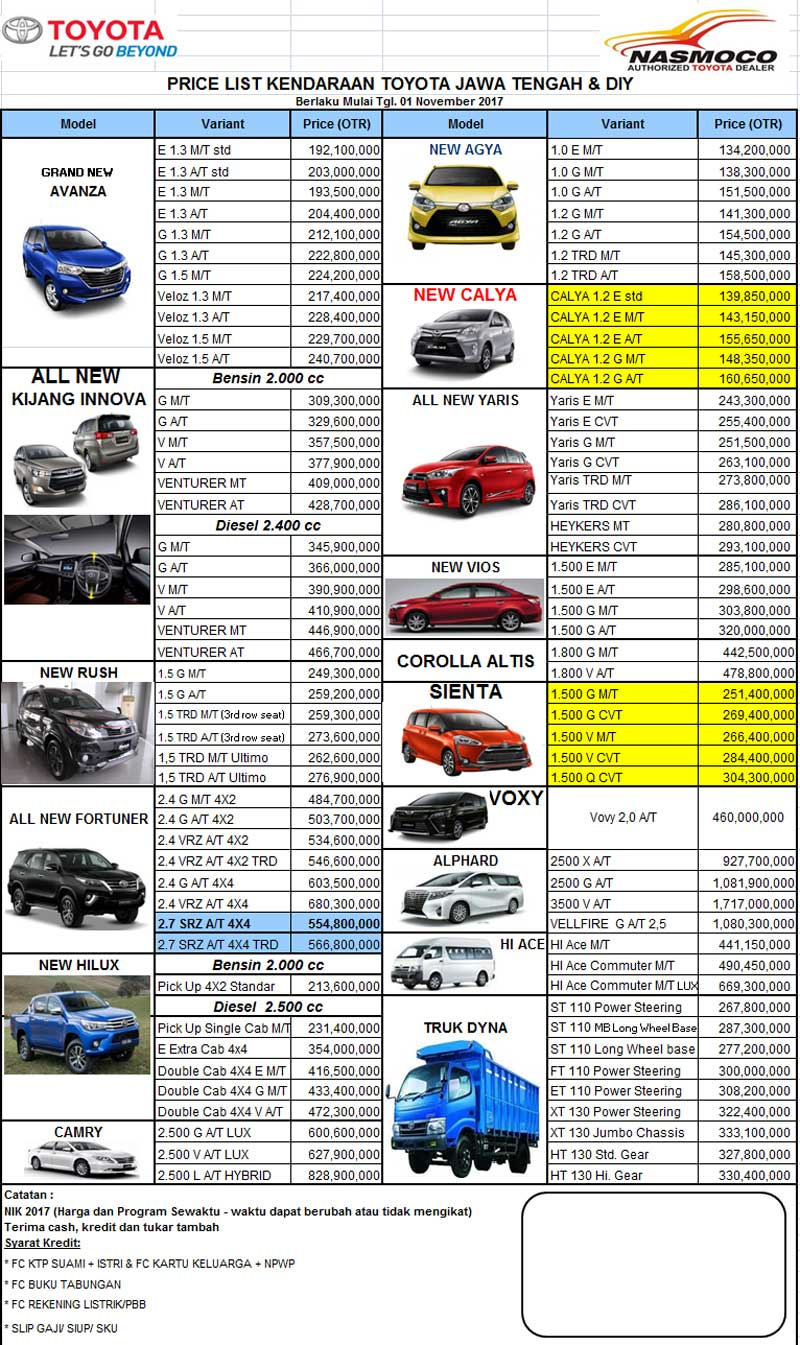 Harga Mobil Toyoa By Januar